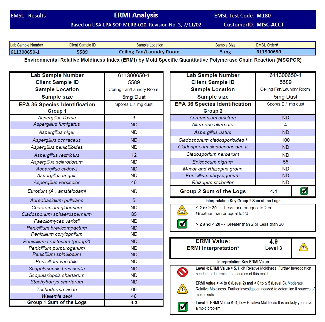 moms AWARE - How to Interpret ERMI or HERTSMI Mold Test Results