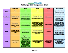 momsAWARE Antifungal Diet Comparison Chart