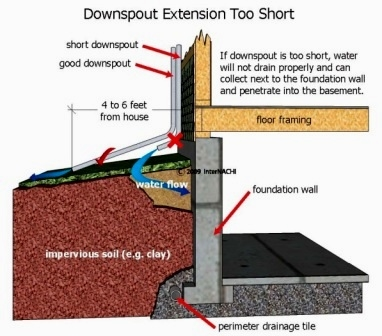 InterNACHI Downspout Illustration (used with permission)