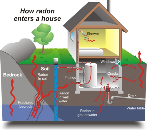 Radon Sources